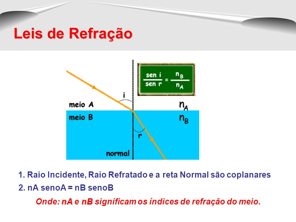 Leis de Refração1. Raio Incidente, Raio Refratado e a reta Normal são coplanares. 2. nA senoA = nB senoB.