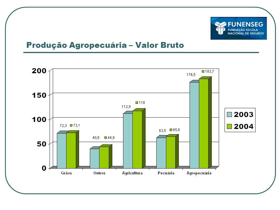 Produção Agropecuária – Valor Bruto
