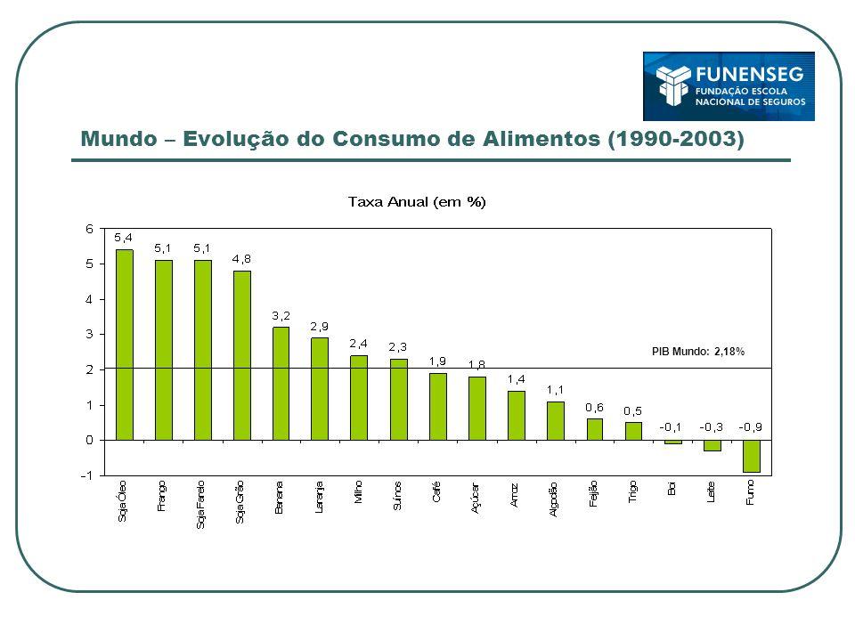 Mundo – Evolução do Consumo de Alimentos (1990-2003)