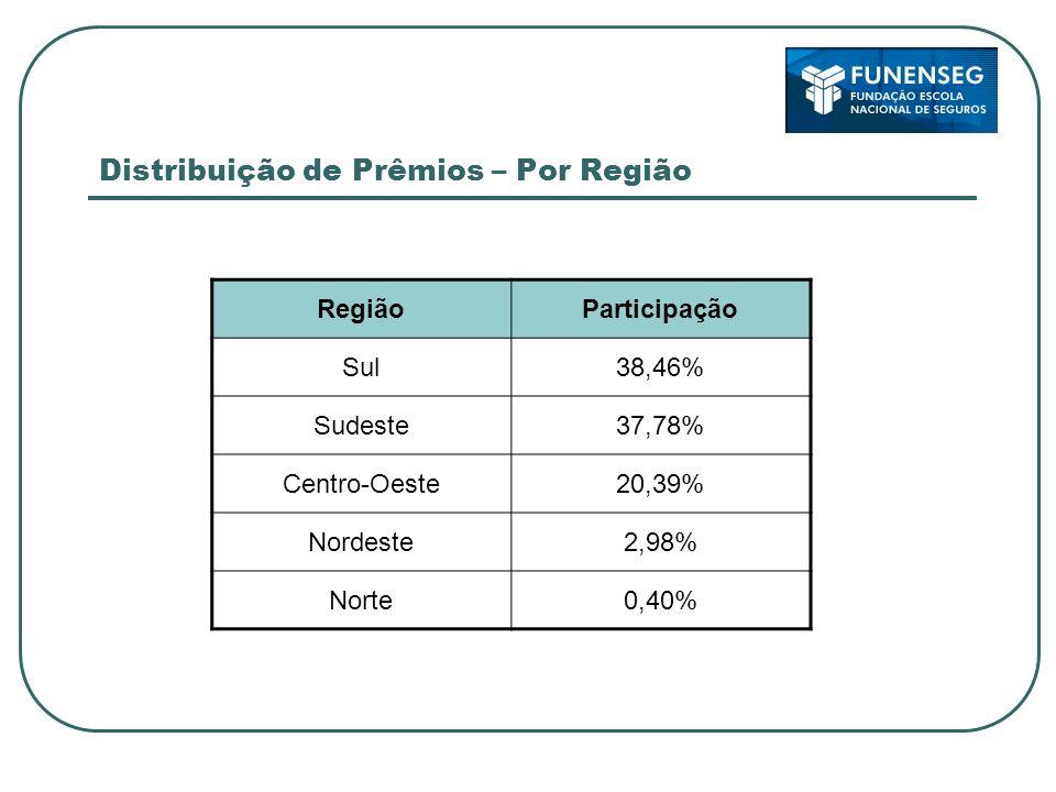 Distribuição de Prêmios – Por Região