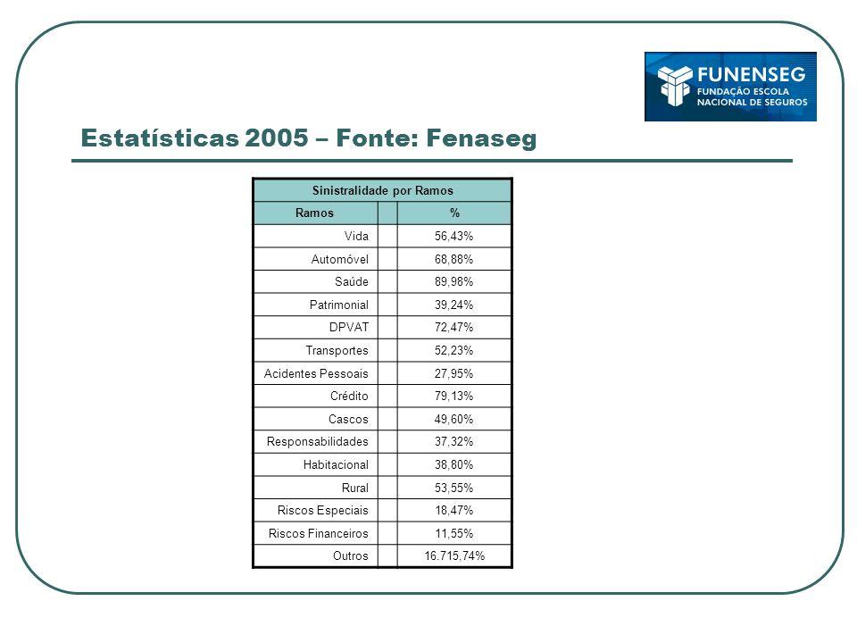 Estatísticas 2005 – Fonte: Fenaseg