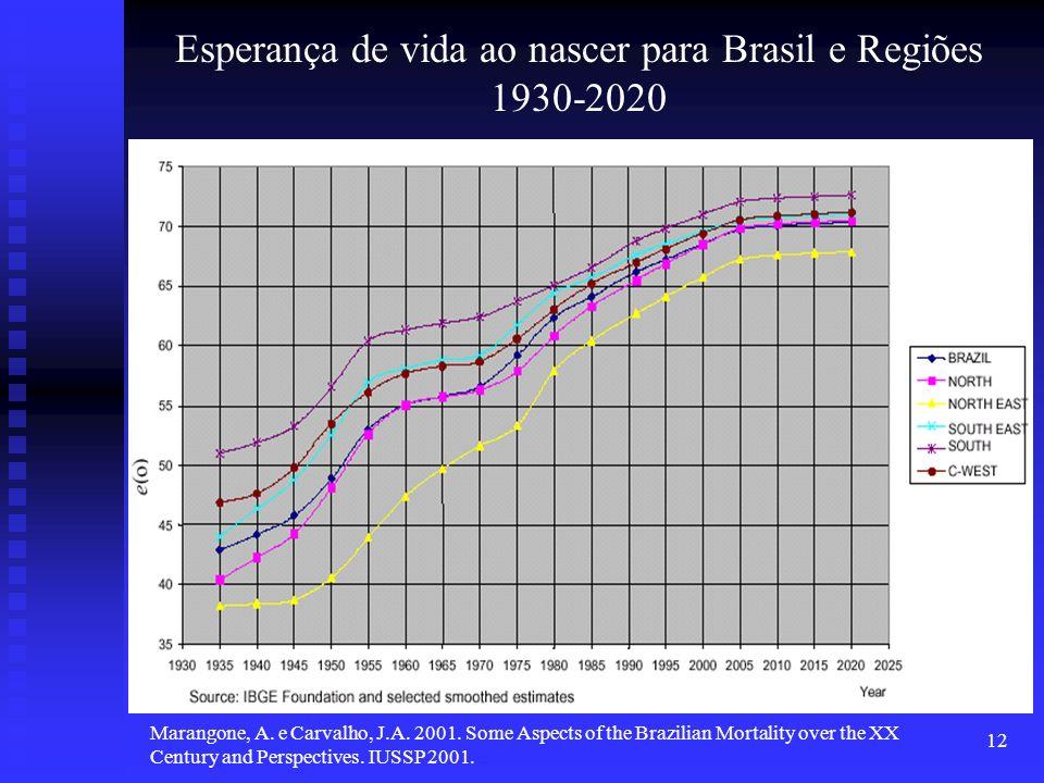 Esperança de vida ao nascer para Brasil e Regiões 1930-2020