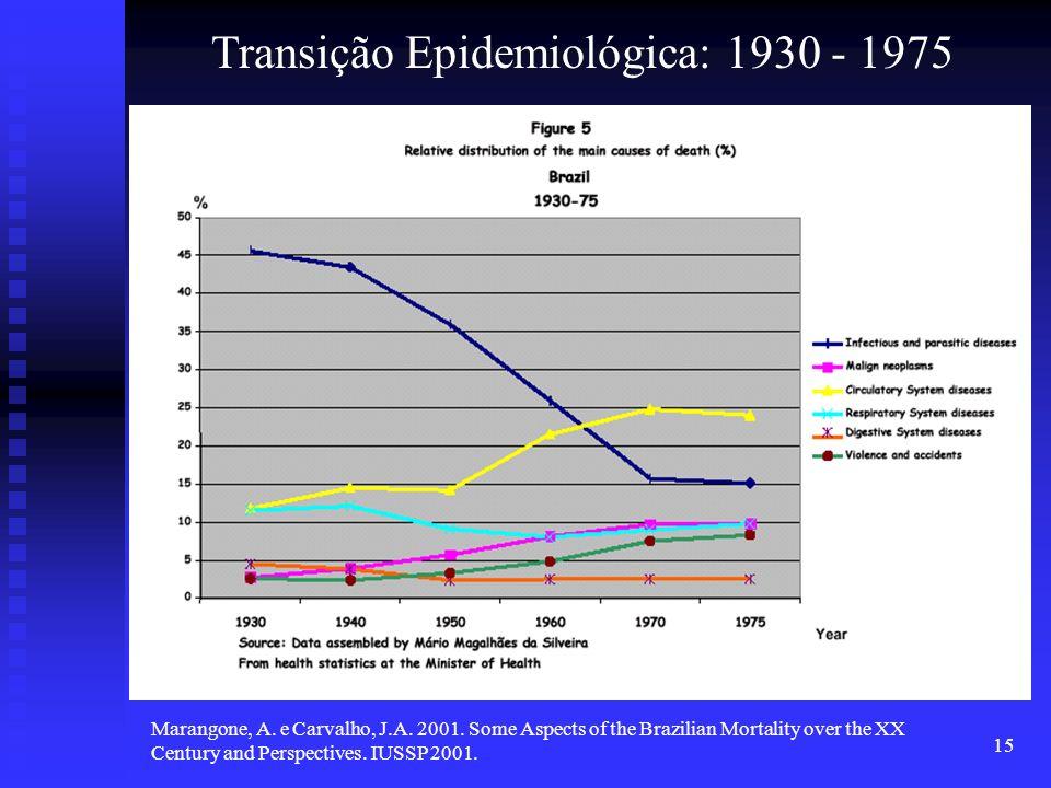 Transição Epidemiológica: 1930 - 1975