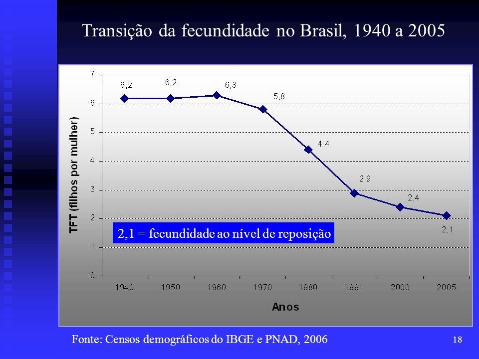 Transição da fecundidade no Brasil, 1940 a 2005