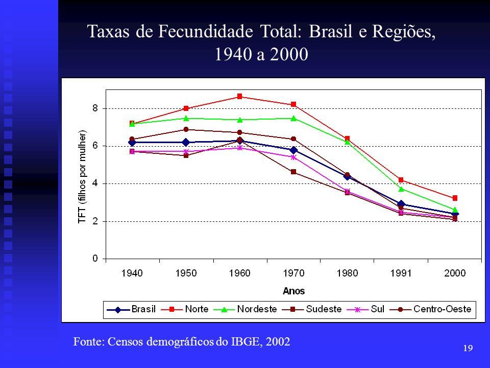 Taxas de Fecundidade Total: Brasil e Regiões, 1940 a 2000