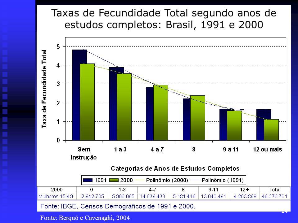 Taxas de Fecundidade Total segundo anos de estudos completos: Brasil, 1991 e 2000