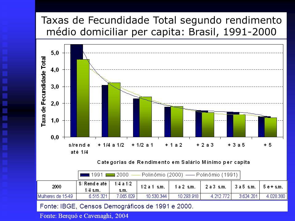 Taxas de Fecundidade Total segundo rendimento médio domiciliar per capita: Brasil, 1991-2000