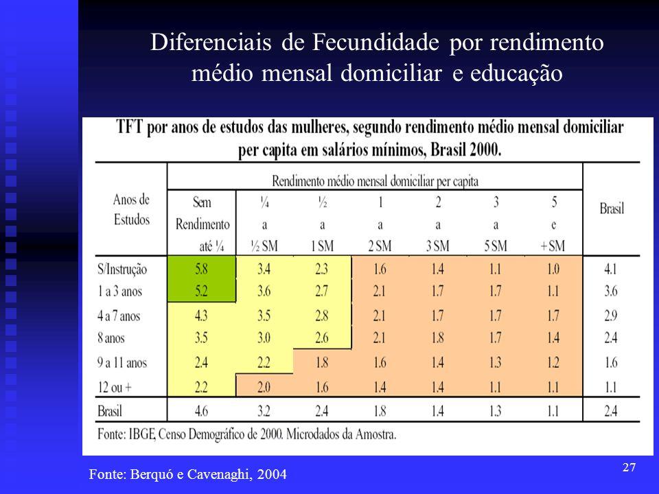 Diferenciais de Fecundidade por rendimento médio mensal domiciliar e educação