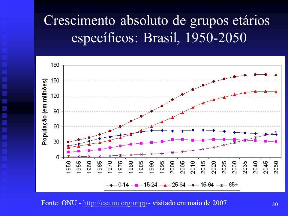 Crescimento absoluto de grupos etários