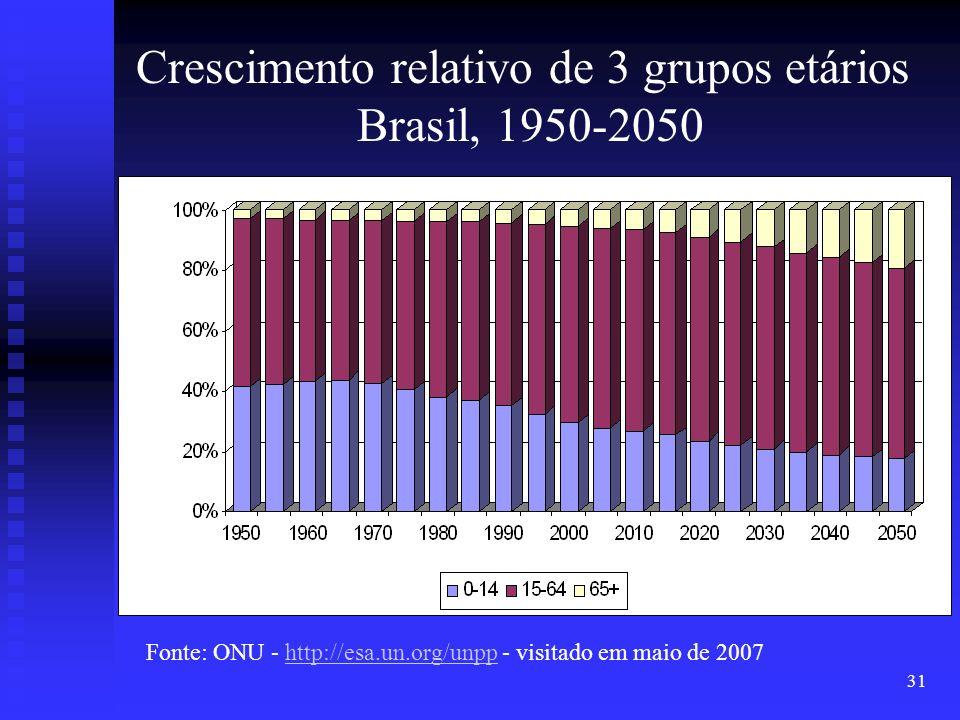 Crescimento relativo de 3 grupos etários