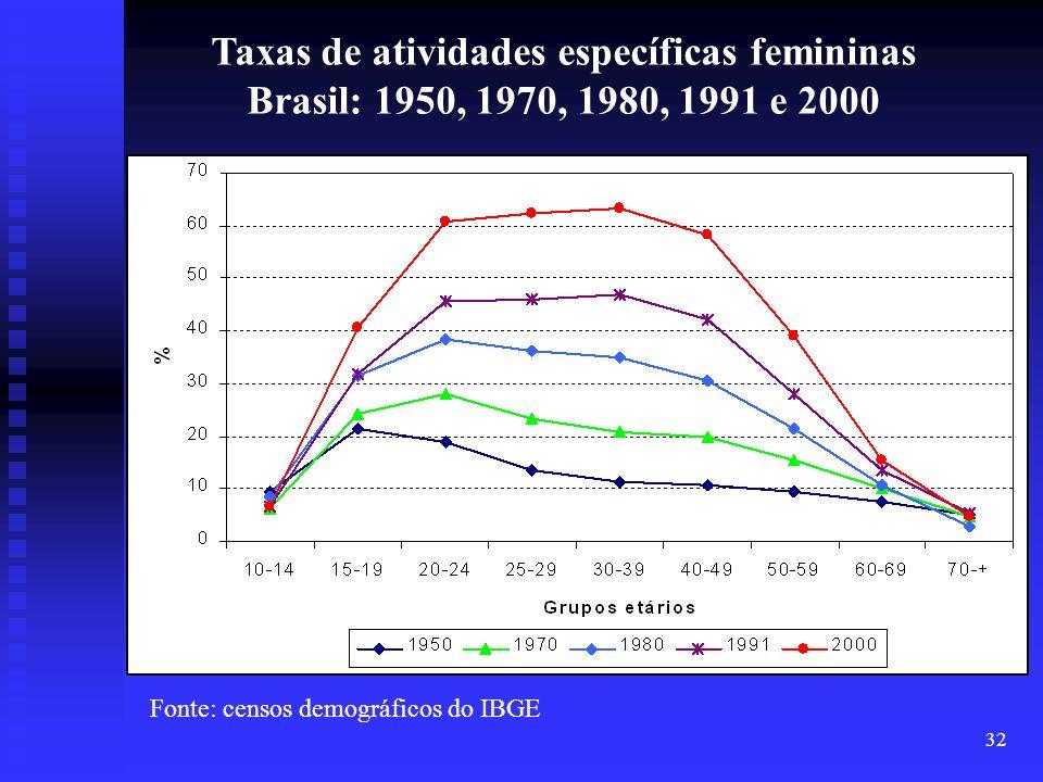 Taxas de atividades específicas femininas
