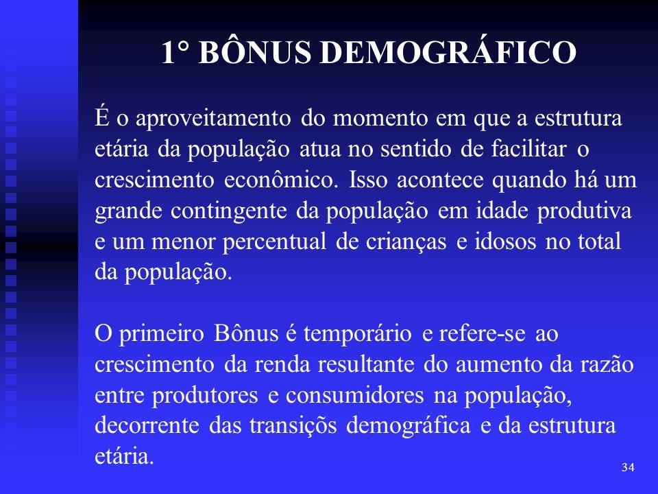 1 BÔNUS DEMOGRÁFICO