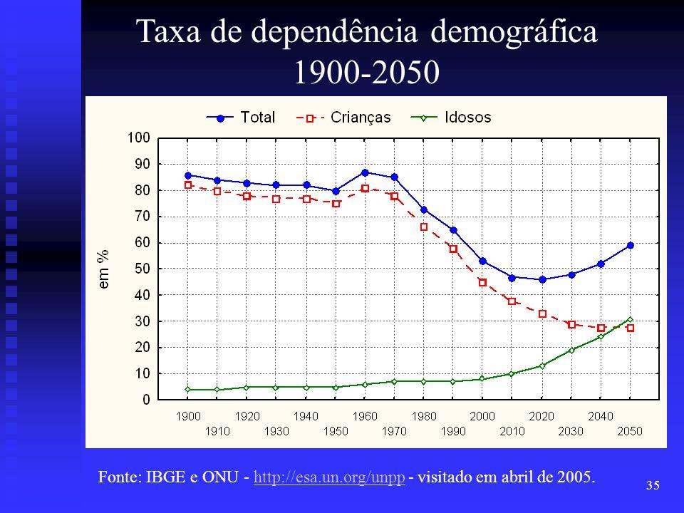 Taxa de dependência demográfica