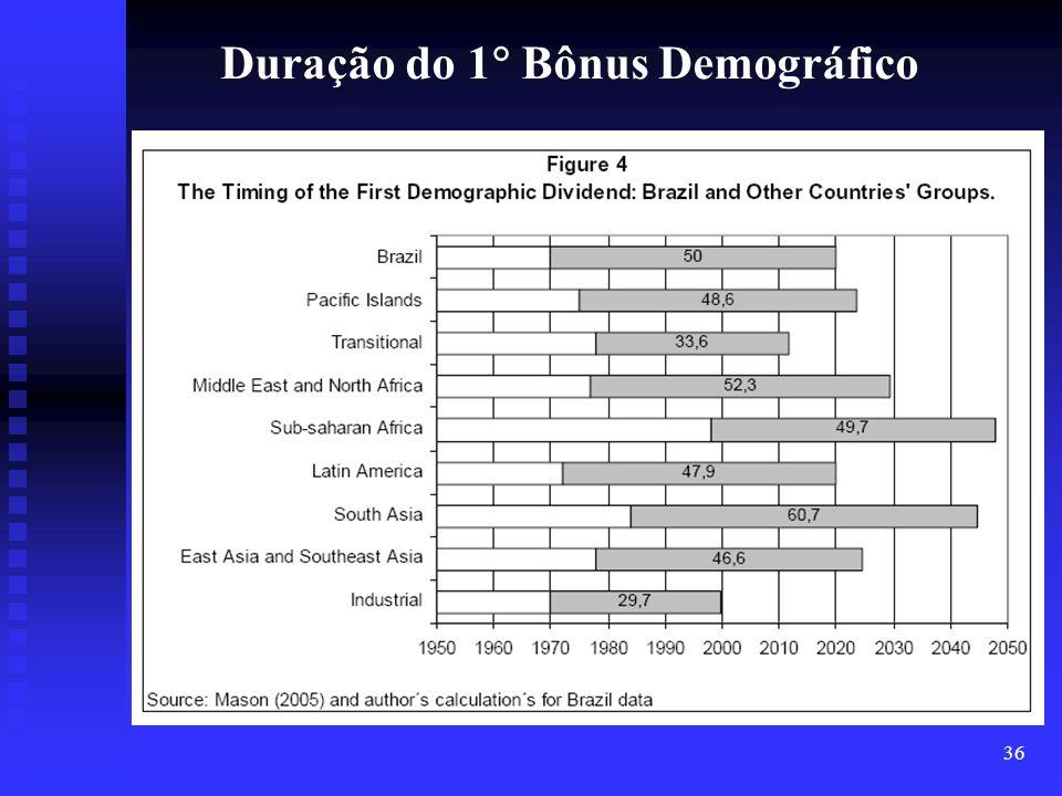 Duração do 1 Bônus Demográfico
