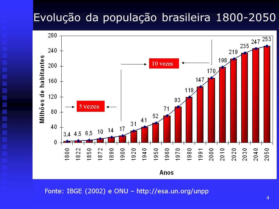 Evolução da população brasileira 1800-2050