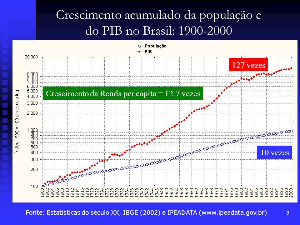 Crescimento acumulado da população e do PIB no Brasil: 1900-2000
