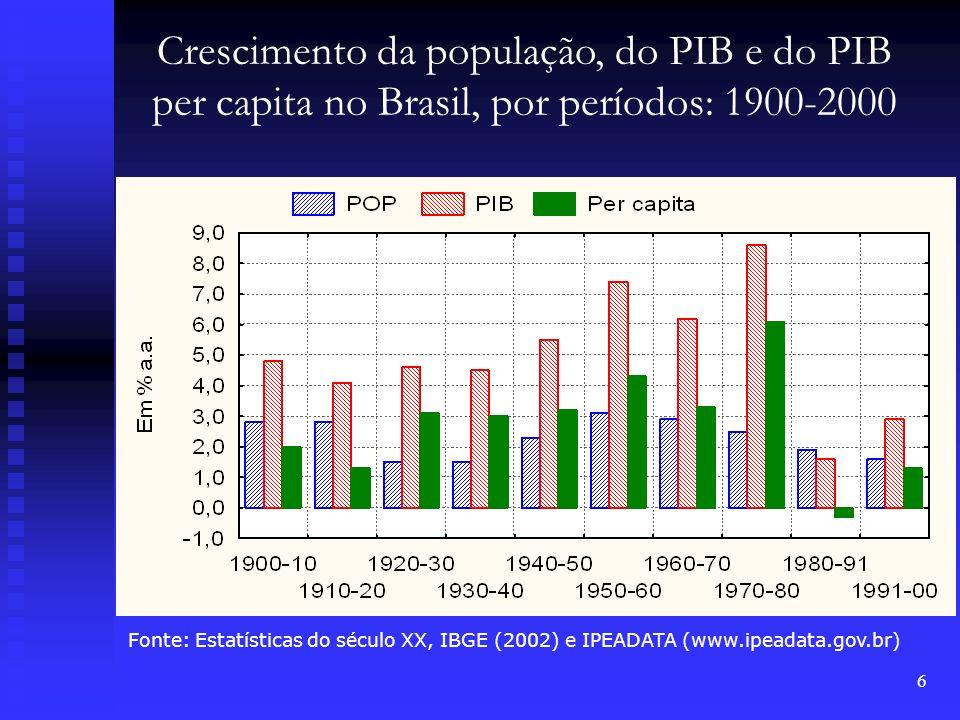 Crescimento da população, do PIB e do PIB per capita no Brasil, por períodos: 1900-2000