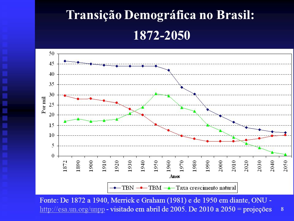 Transição Demográfica no Brasil: