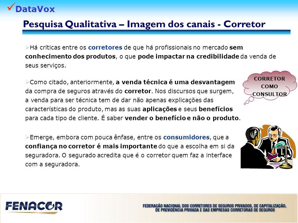 Pesquisa Qualitativa – Imagem dos canais - Corretor