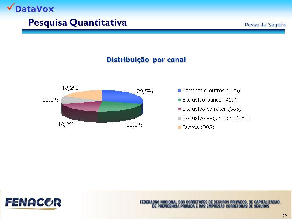 Pesquisa Quantitativa Distribuição por canal