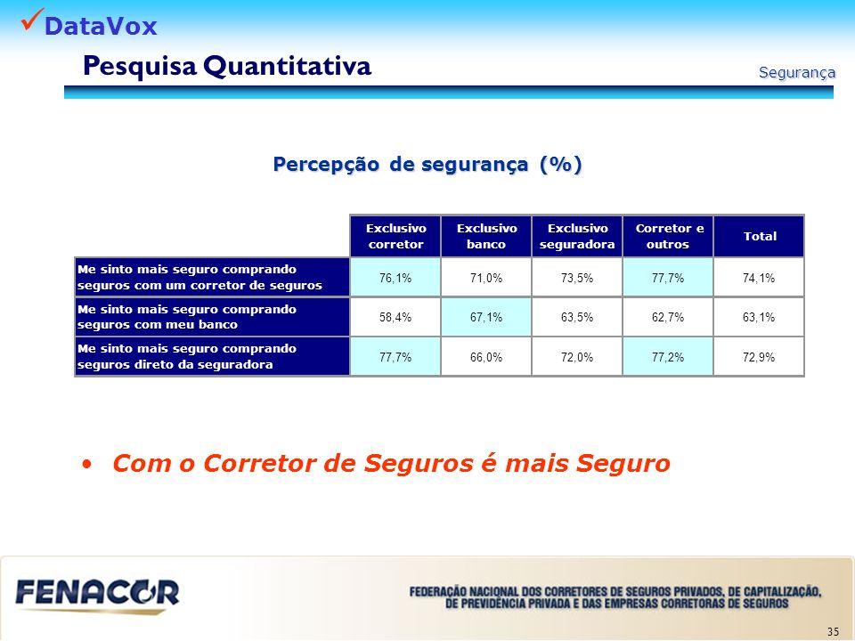 Pesquisa Quantitativa Percepção de segurança (%)