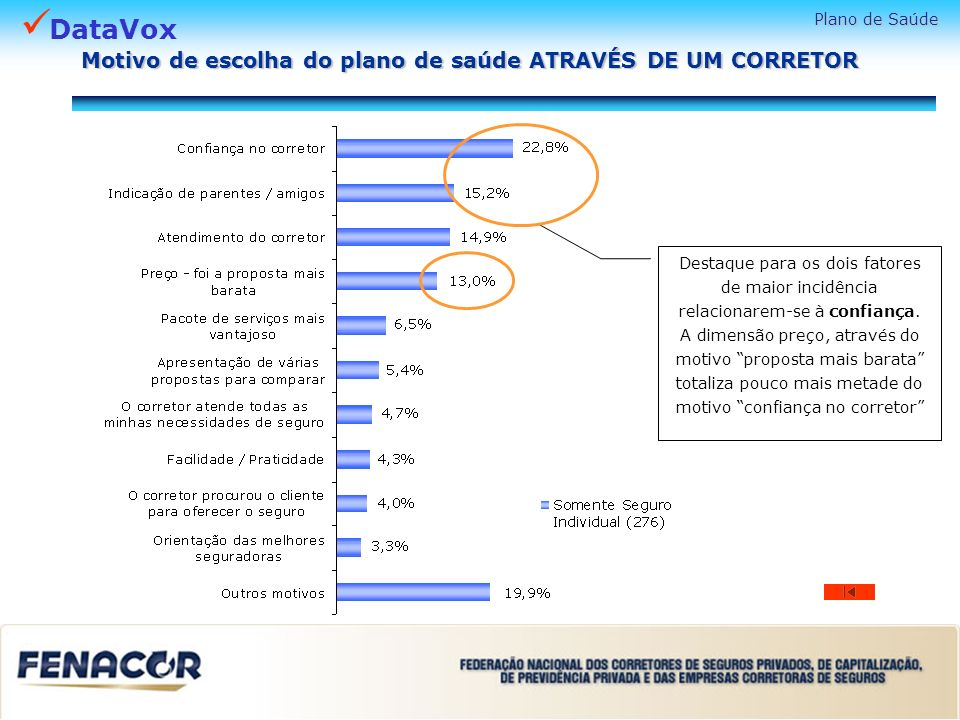 Motivo de escolha do plano de saúde ATRAVÉS DE UM CORRETOR