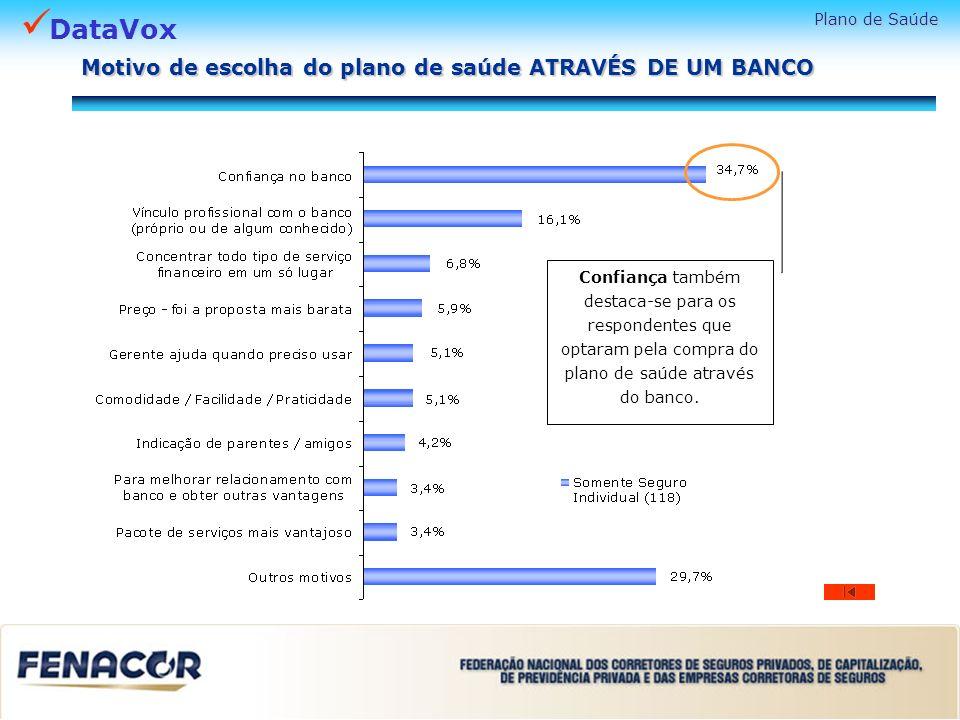Motivo de escolha do plano de saúde ATRAVÉS DE UM BANCO