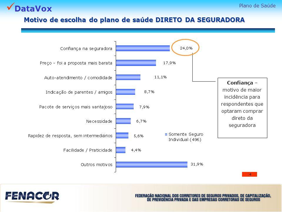 Motivo de escolha do plano de saúde DIRETO DA SEGURADORA