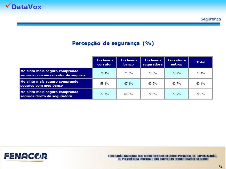 Percepção de segurança (%)