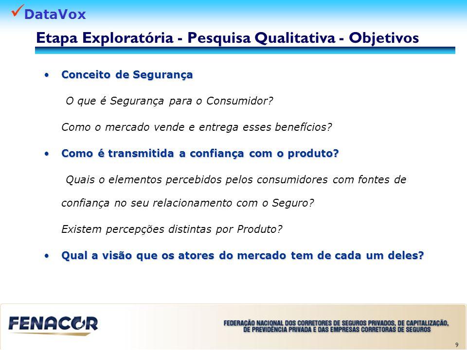 Etapa Exploratória - Pesquisa Qualitativa - Objetivos