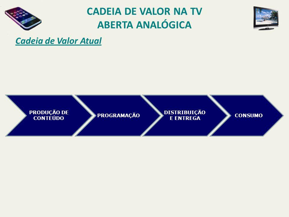 Cadeia de Valor na TV Aberta Analógica DISTRIBUIÇÃO E ENTREGA
