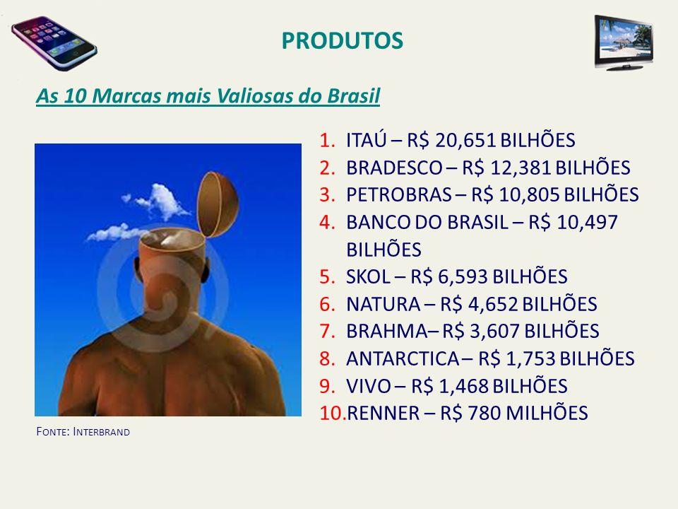 PRODUTOS As 10 Marcas mais Valiosas do Brasil ITAÚ – R$ 20,651 BILHÕES