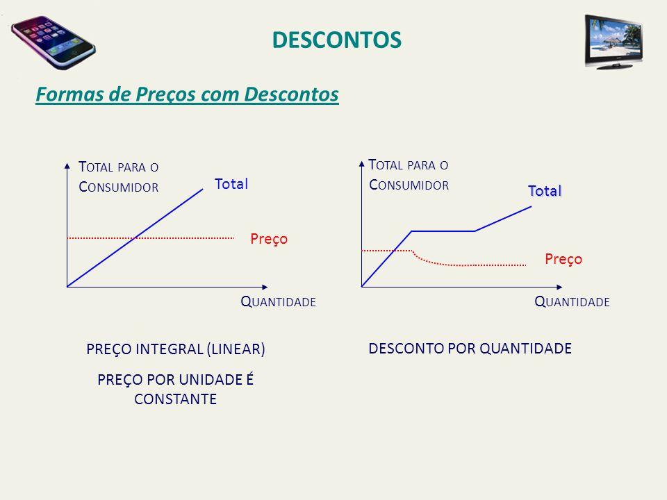 DESCONTOS Formas de Preços com Descontos Total para o Consumidor Total