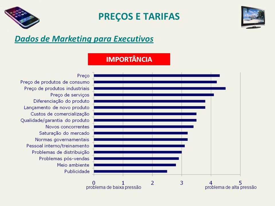 PREÇOS E TARIFAS Dados de Marketing para Executivos IMPORTÂNCIA