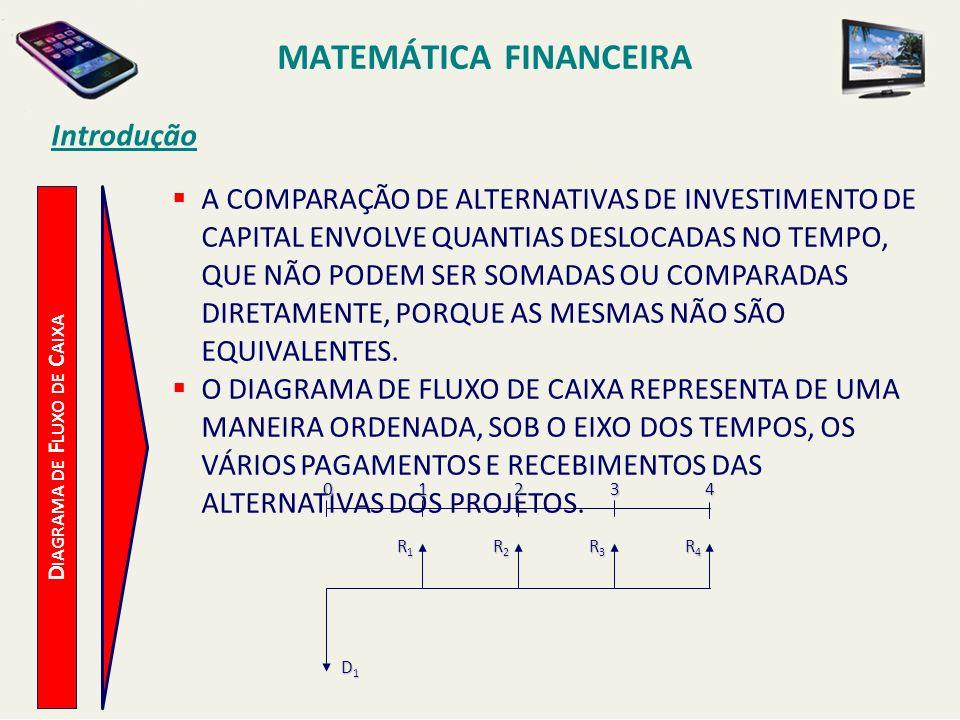 MATEMÁTICA FINANCEIRA Diagrama de Fluxo de Caixa