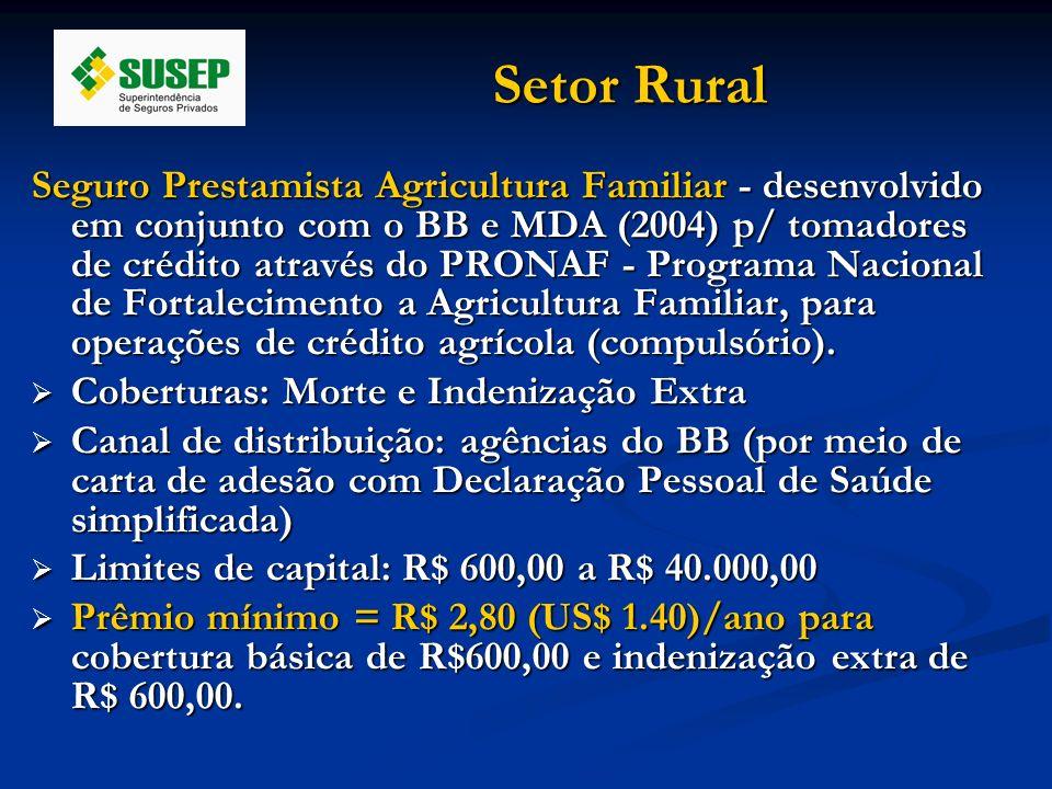 Setor Rural