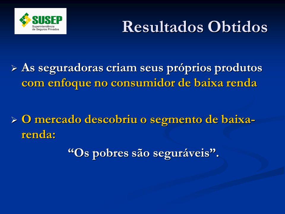 Resultados Obtidos As seguradoras criam seus próprios produtos com enfoque no consumidor de baixa renda.