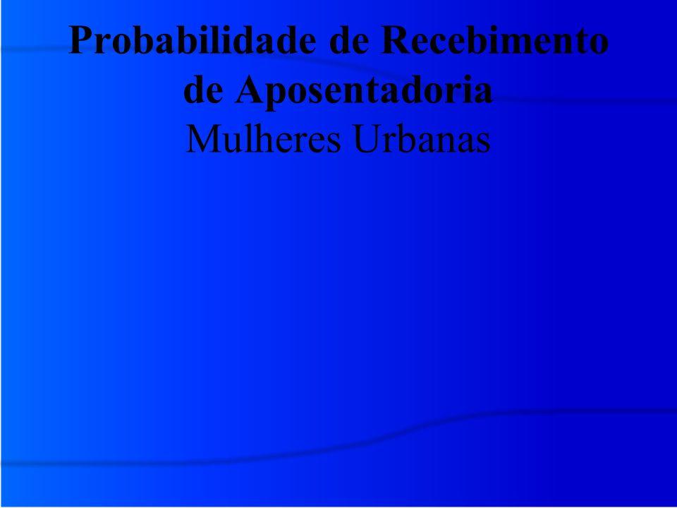 Probabilidade de Recebimento de Aposentadoria Mulheres Urbanas