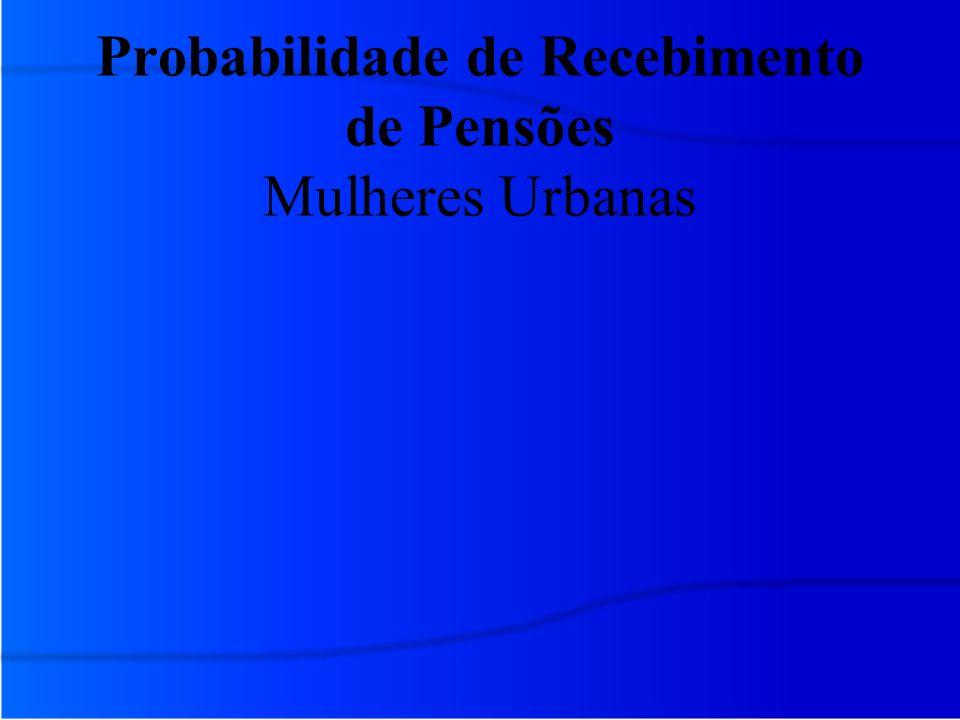Probabilidade de Recebimento de Pensões Mulheres Urbanas