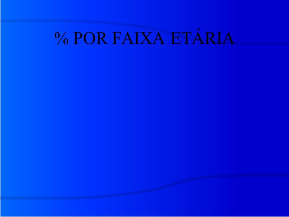 % POR FAIXA ETÁRIA