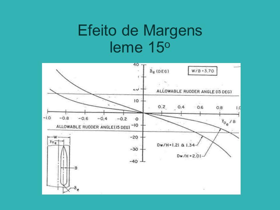 Efeito de Margens leme 15o