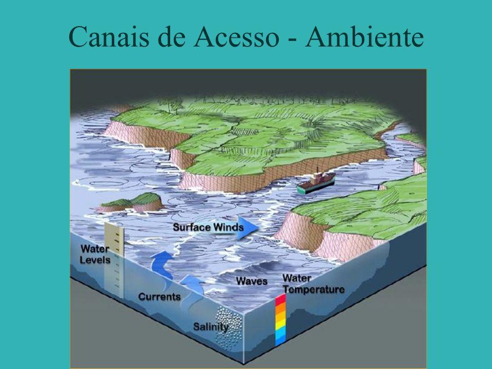 Canais de Acesso - Ambiente