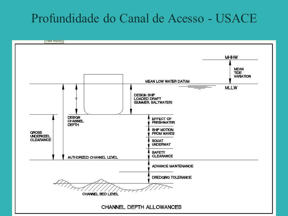 Profundidade do Canal de Acesso - USACE