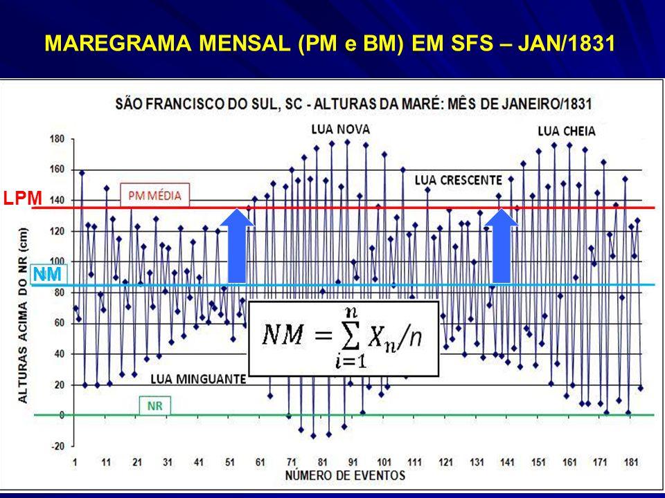 MAREGRAMA MENSAL (PM e BM) EM SFS – JAN/1831