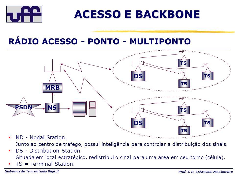 ACESSO E BACKBONE RÁDIO ACESSO - PONTO - MULTIPONTO DS MRB NS PSDN