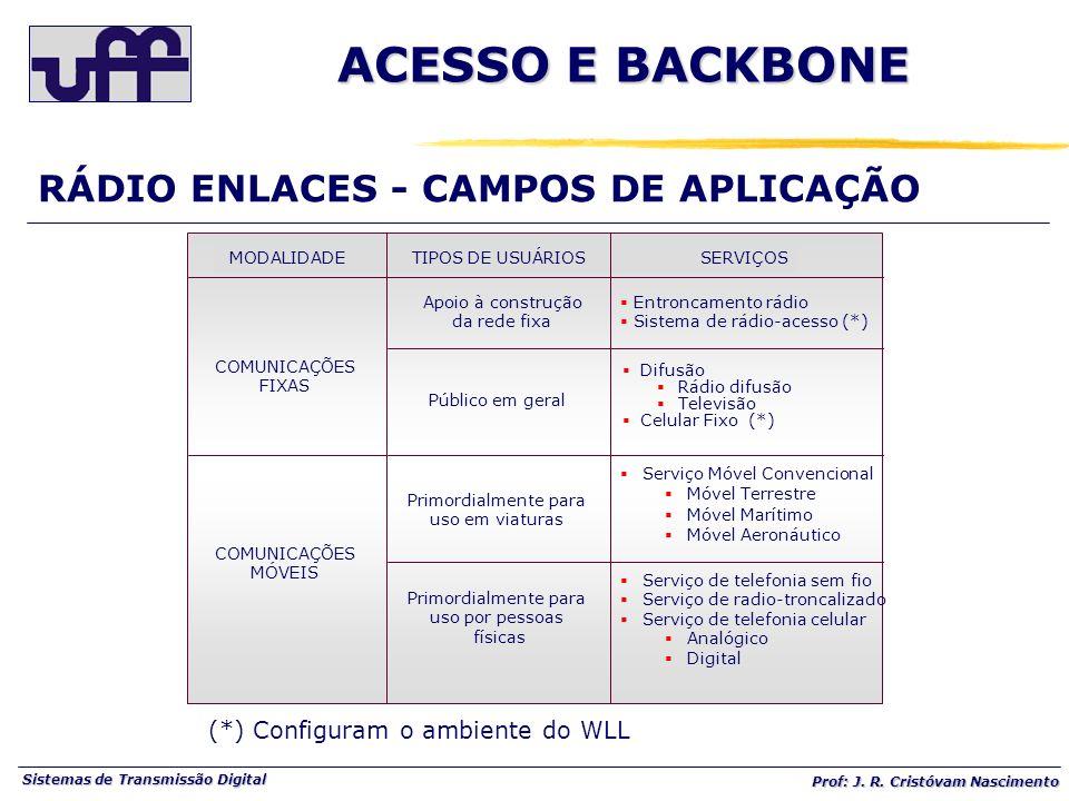 ACESSO E BACKBONE RÁDIO ENLACES - CAMPOS DE APLICAÇÃO