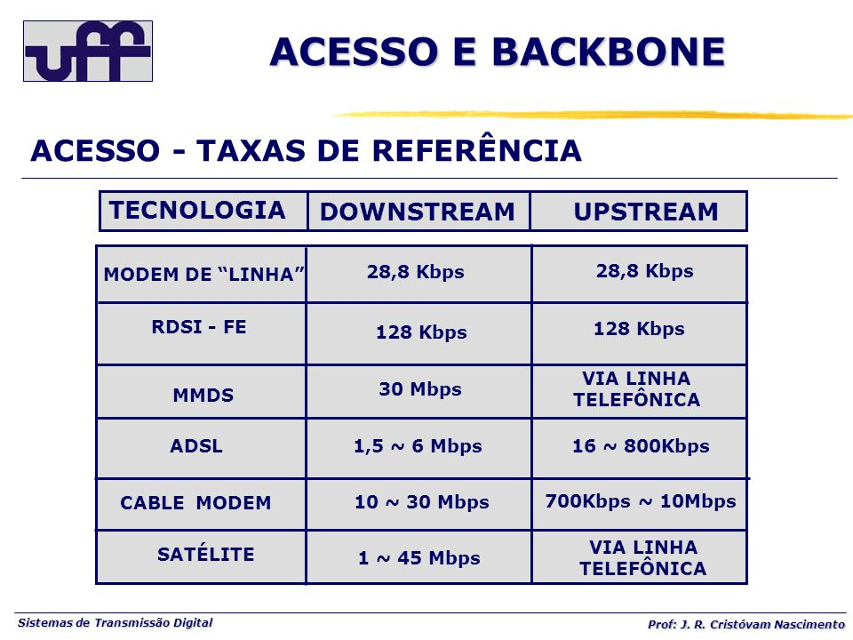 ACESSO E BACKBONE ACESSO - TAXAS DE REFERÊNCIA TECNOLOGIA DOWNSTREAM