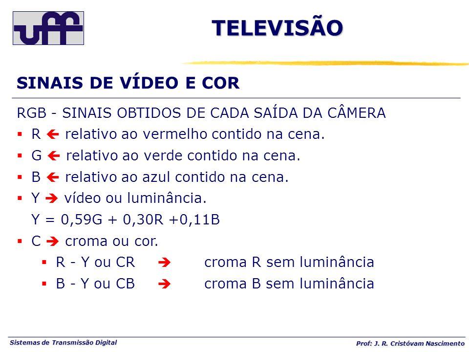 TELEVISÃO SINAIS DE VÍDEO E COR