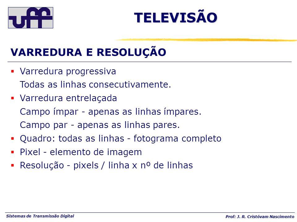 TELEVISÃO VARREDURA E RESOLUÇÃO Varredura progressiva