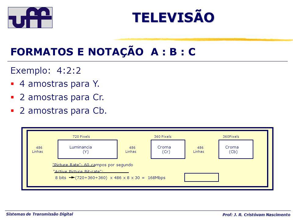 TELEVISÃO FORMATOS E NOTAÇÃO A : B : C Exemplo: 4:2:2